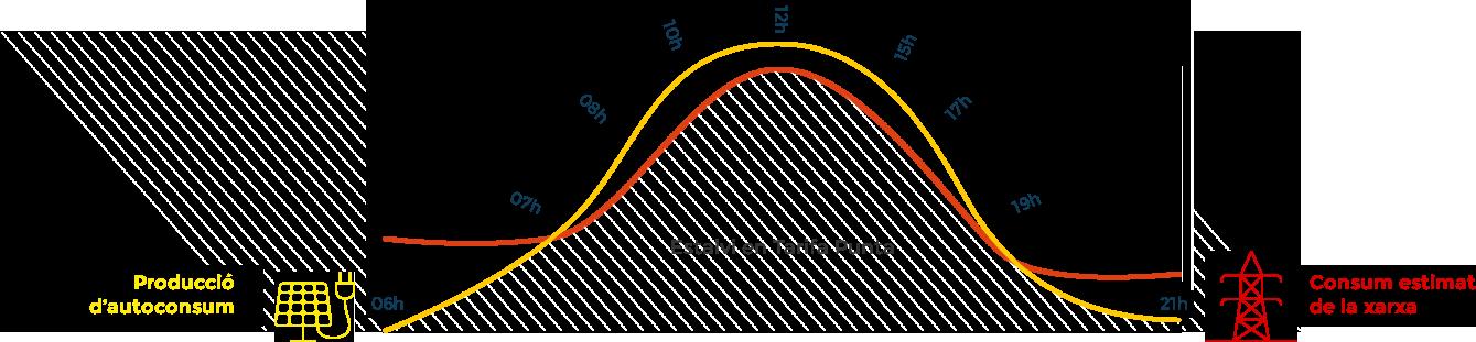 Esquema Fotovoltaica